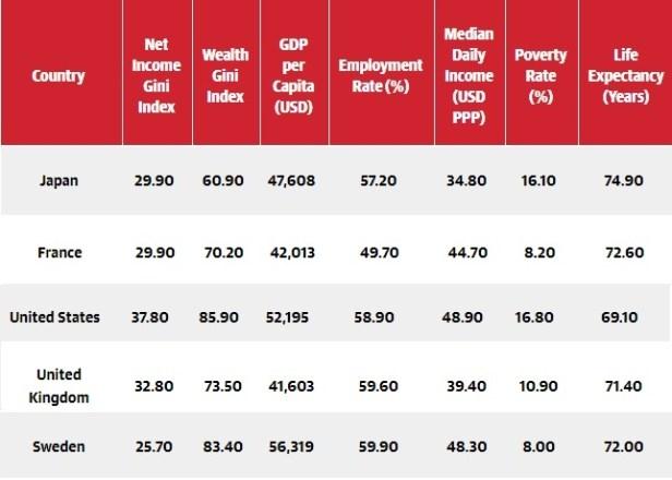wealth distribution - Japan