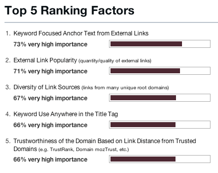 Search Engine Ranking Factors-SEOmoz
