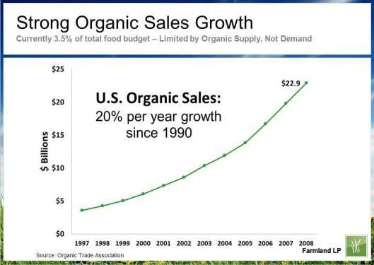 organic-sales