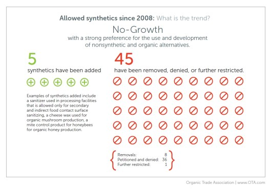 Allowed Synthetics