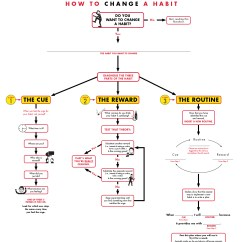 How To Do A Flow Diagram 2003 Subaru Forester Radio Wiring Flowchart For Changing Habit