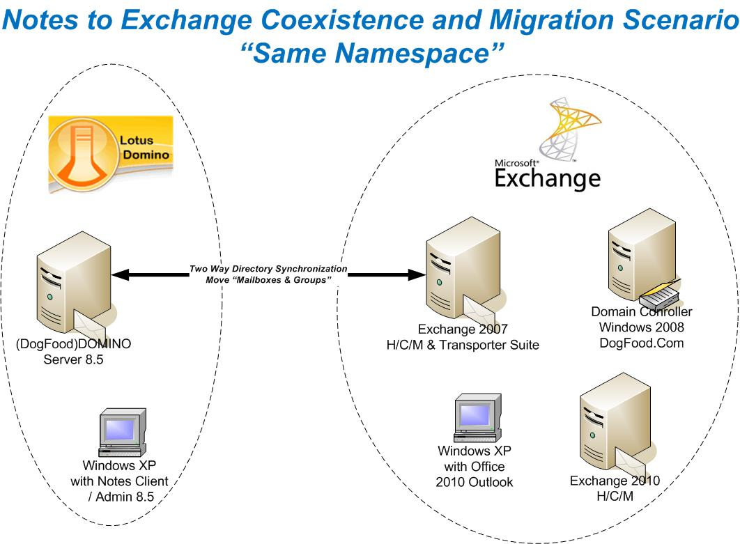 exchange mail flow diagram mando marine alternator wiring coexistence & migrating from ibm lotus domino to microsoft part 1 | expert's of ...