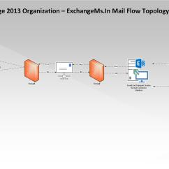 Exchange Mail Flow Diagram Gfci Outlet Wiring Understanding 2013  Exchangems In
