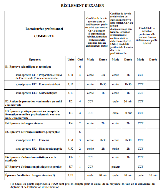 L'organisation des épreuves du Bac Pro Commerce - Charles Péguy