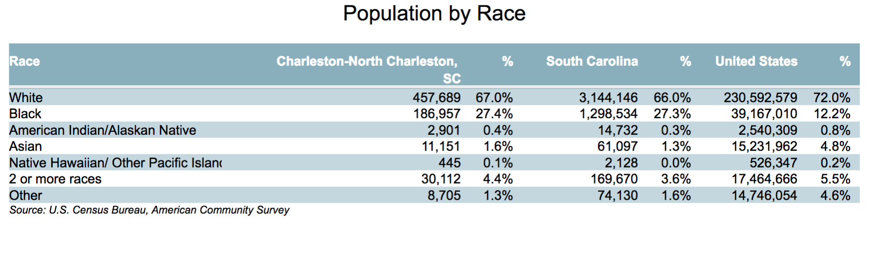CharlestonNorth Charleston Community Profile  New key