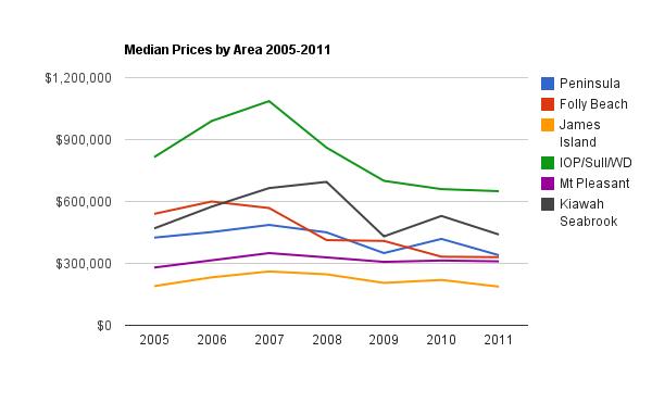 charleston-real-estate-median-price-2006-2011