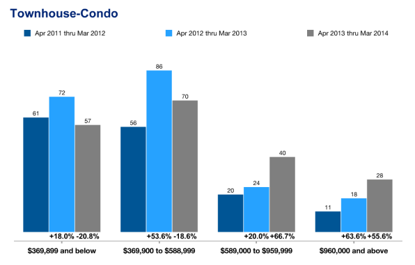 Closed Condo Sales Below the Crosstown