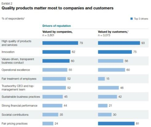 McKinsey_customerreputationdrivers