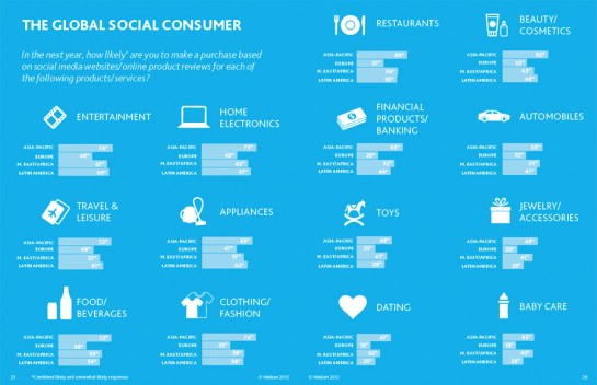 The-Global-Social-Consumer