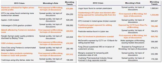 Crises_in_China_2012_2013