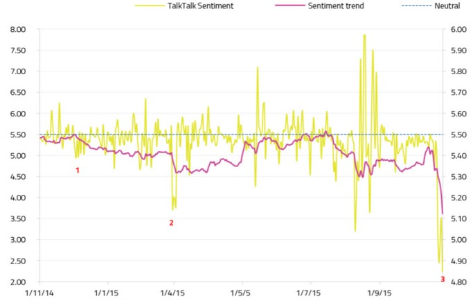 ALVA - TalkTalk data breach sentiment, October 2015