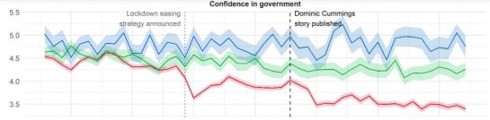 Confidence in UK govt, UCL, August 2020