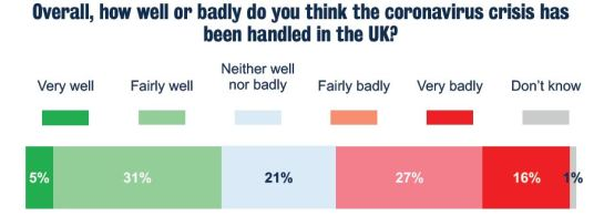 Perception of COVID-19 management by UK govt, Kings College/Ipsos MORI, July 2020