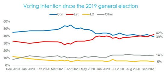 Voting intention since 2019 general election, Opinium, Sept 2020