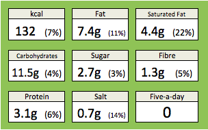 Nutrition - Peppercorn sauce