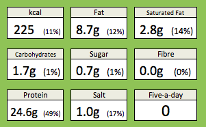 Pork loin with parma ham and sage nutritional information. Including calories, fat, saturated fat, carbohydrates, sugar, fibre, protein and salt