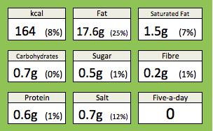 Tartare Sauce Nutrition