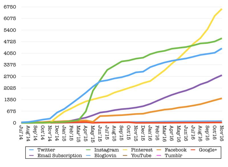 followers-november-2016