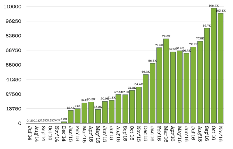 visitors-november-2016