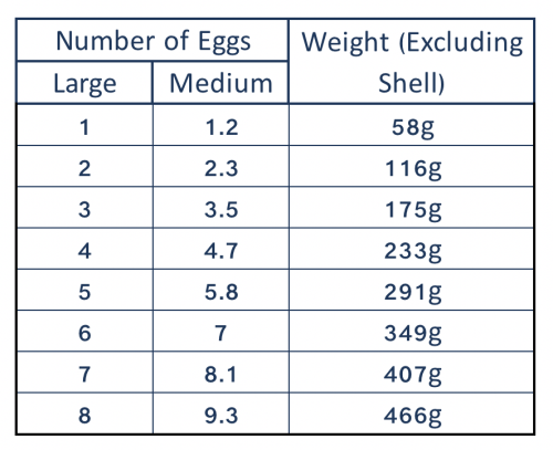 Large to medium eggs weight conversion.