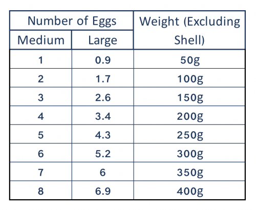 Medium to large eggs weight conversion