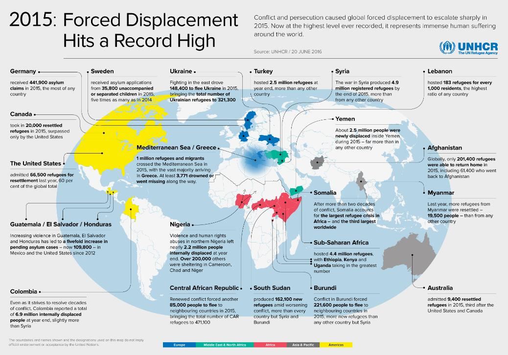 Immigration Displacement Chart
