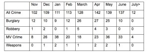 Table of crime figures