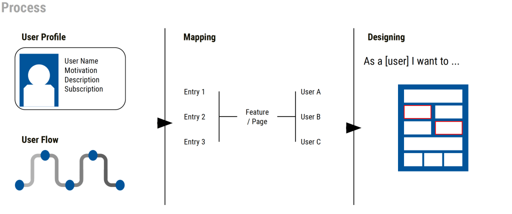 Process used for the project: User profile, user flow, mapping, designing