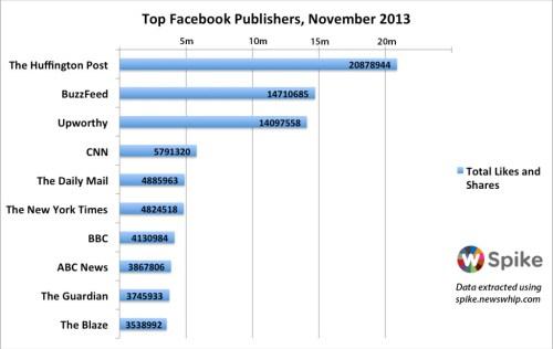Newswhip's Facebook graph