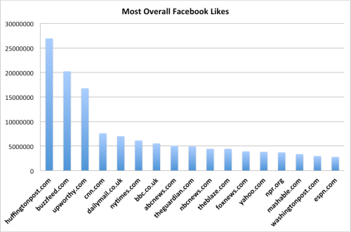 Thompson's Facebook graph