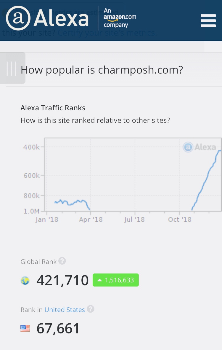CharmPosh Alexa End of Year Numbers