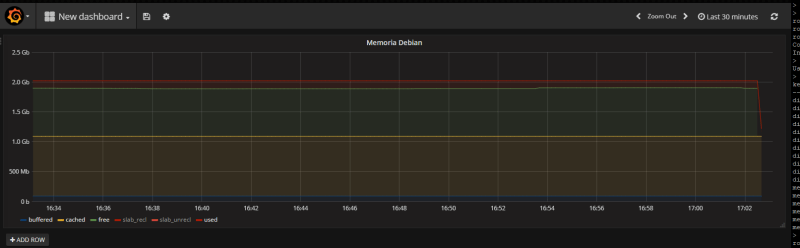 grafana memoria dashboard