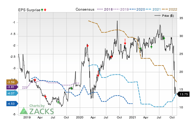 Will Revance Therapeutics (RVNC) Report Negative Earnings