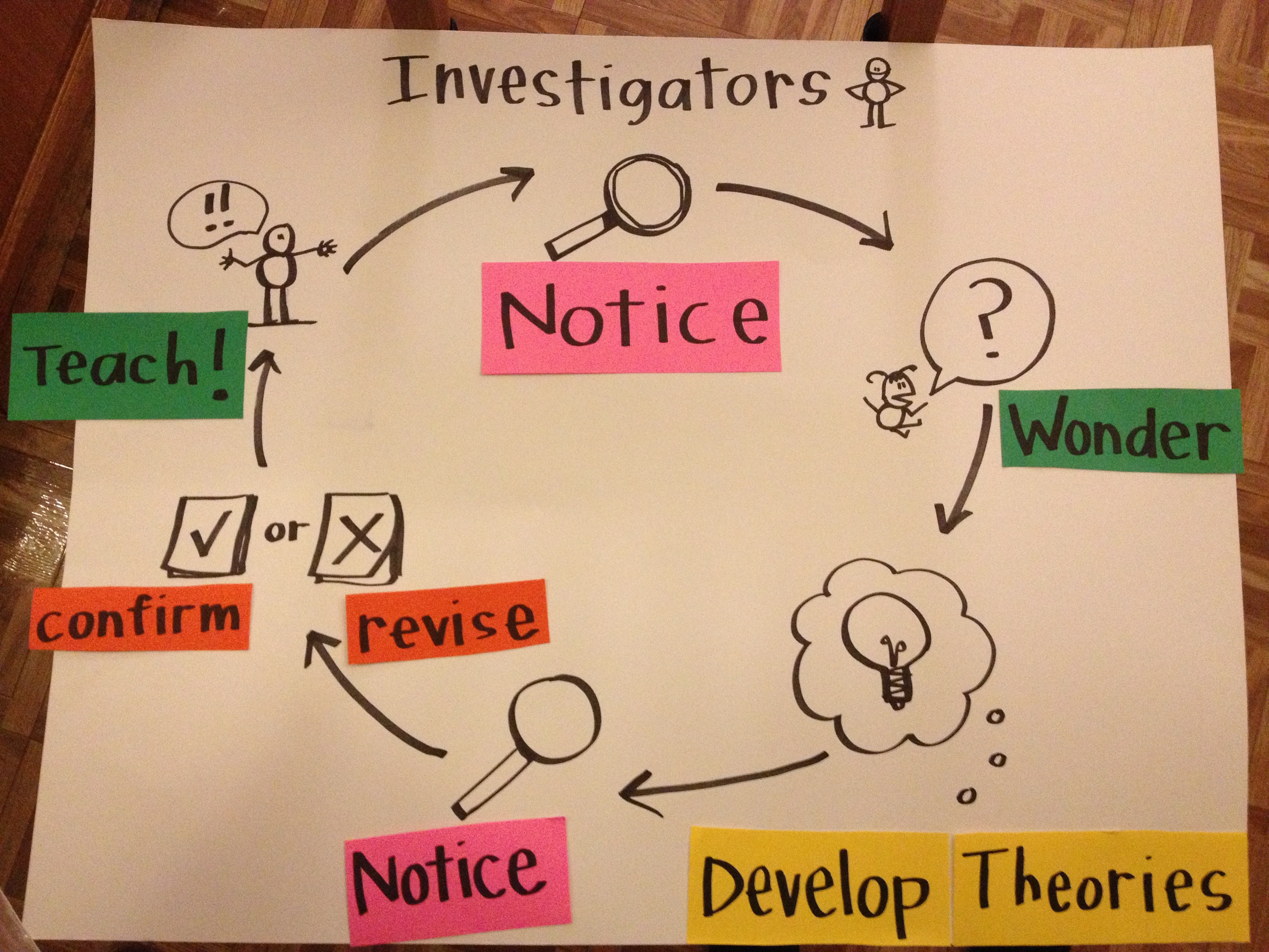 Informational Writing Charts