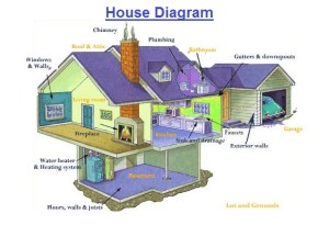 House Diagram | Chart Diagram  Charts, Diagrams, Graphs