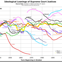 Ideological Leanings of Supreme Court Justices