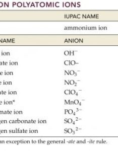 Common polyatomic ions also chart chartreusemodern rh