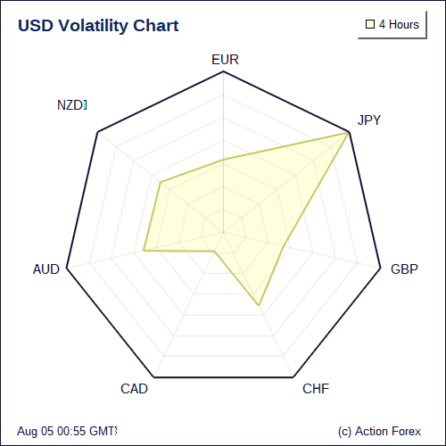 Volatility charts also forex live today this week month usd rh actionforex