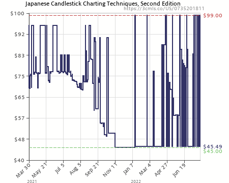 Amazon price history chart for japanese candlestick charting techniques second edition also rh camelcamelcamel