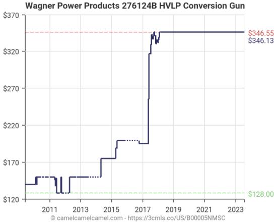 Wagner Conversion Gun
