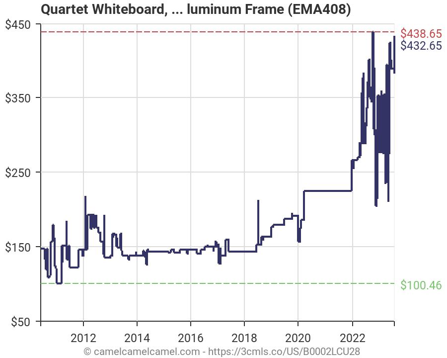 Amazon price history chart for quartet whiteboard   dry erase also board aluminum frame ema rh camelcamelcamel