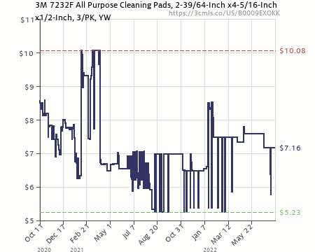 Amazon price history chart for mmm  scotch brite dobie all purpose cleaning pad also  exokk rh camelcamelcamel