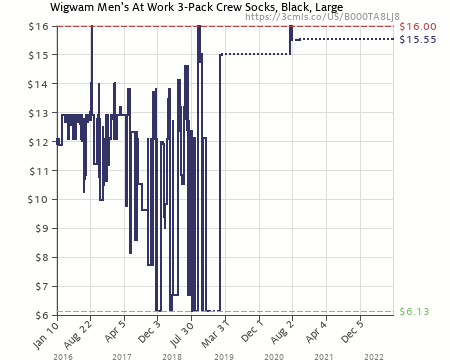 Amazon price history chart for wigwam men   at work pack socks black also sock size large shoe rh camelcamelcamel