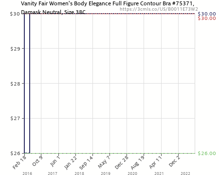 Amazon price history chart for vanity fair women   body elegance full figure contour bra also rh camelcamelcamel