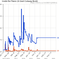Inside The Titanic Diagram 1997 Nissan Pathfinder Exhaust System A Giant Cutaway Book B001q3m6lq Amazon Price History Chart For