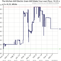 Blendtec Kitchen Mill Remodel Calculator 52 601 Bhm 60 Ounce Electric Grain Amazon Price History Chart For