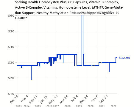 Amazon price history chart for seeking health homocystex plus tmg supplement vitamin  also rh camelcamelcamel