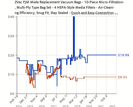 Amazon price history chart for zvac bags filters compatible vacuum also replacement rh camelcamelcamel