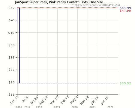 Amazon price history chart for jansport superbreak pink pansy confetti dots one size also   ytcam rh camelcamelcamel