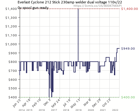 Amazon price history chart for everlast powermig amp mig stick welder dual voltage  also rh camelcamelcamel